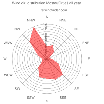 Annual wind direction distribution Mostar/Ortješ