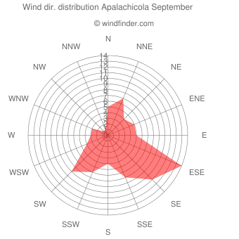 Wind direction distribution Apalachicola September