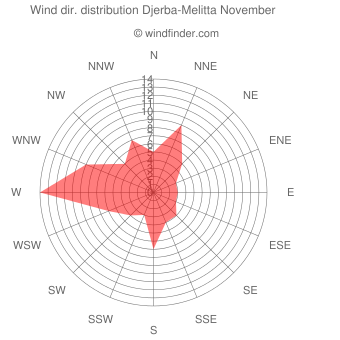 Wind direction distribution Djerba-Melitta November