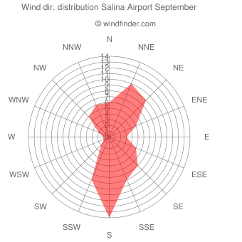 Wind direction distribution Salina Airport September