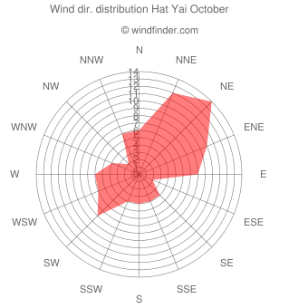 Wind direction distribution Hat Yai October