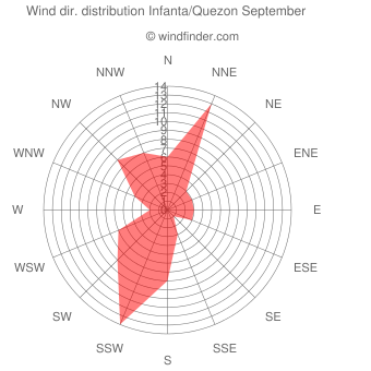 Wind direction distribution Infanta/Quezon September