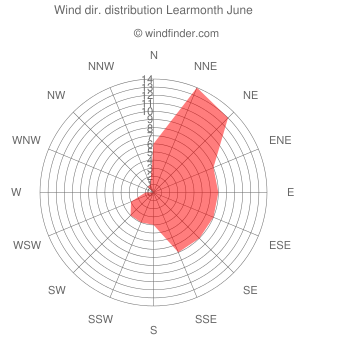 Wind direction distribution Learmonth June