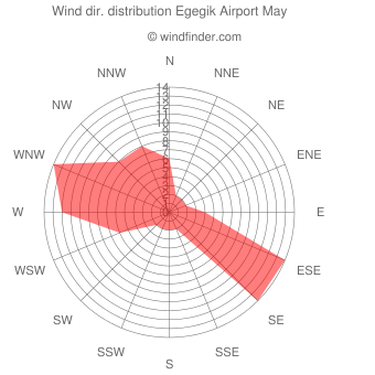 Wind direction distribution Egegik Airport May
