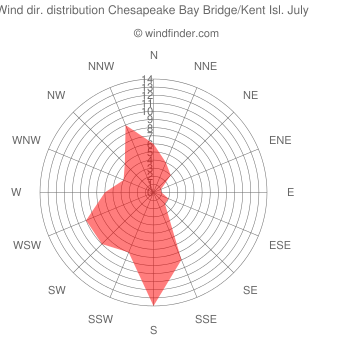 Wind direction distribution Chesapeake Bay Bridge/Kent Isl. July