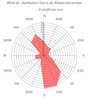 Wind direction distribution Sierra de Alfabia November