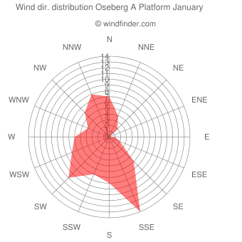 Wind direction distribution Oseberg A Platform January