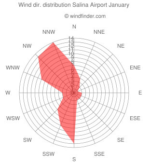 Wind direction distribution Salina Airport January