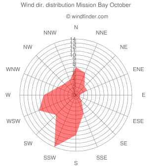Wind direction distribution Mission Bay October
