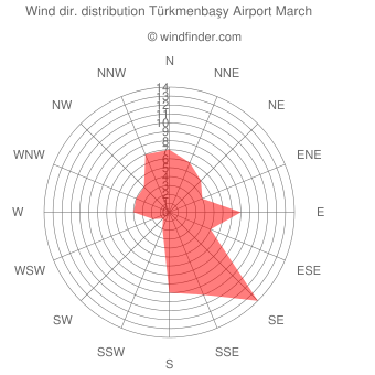 Wind direction distribution Türkmenbaşy Airport March