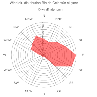 Annual wind direction distribution Ria de Celestún