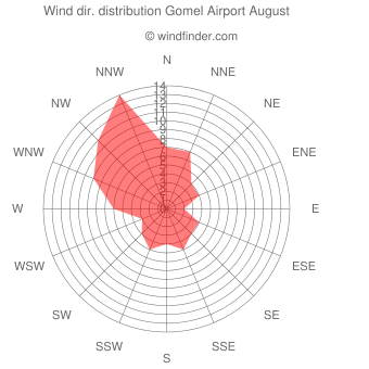 Wind direction distribution Gomel Airport August