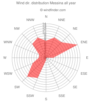 Annual wind direction distribution Messina