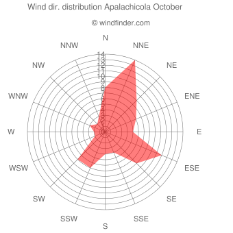 Wind direction distribution Apalachicola October