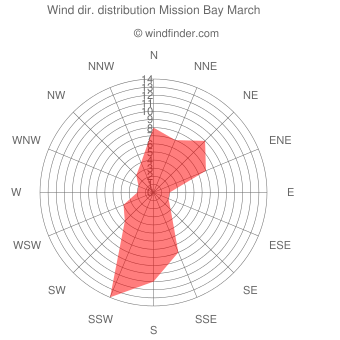 Wind direction distribution Mission Bay March