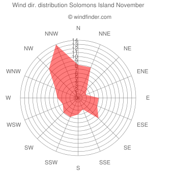 Wind direction distribution Solomons Island November