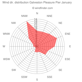 Wind direction distribution Galveston Pleasure Pier January