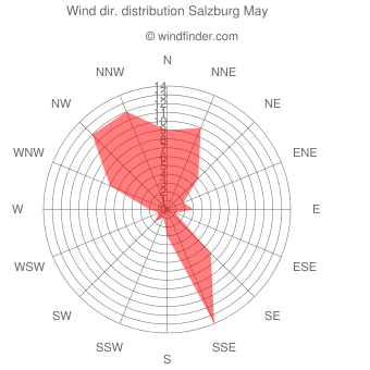 Wind direction distribution Salzburg May