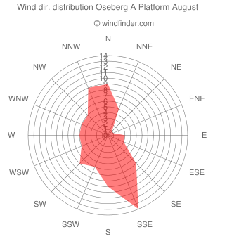 Wind direction distribution Oseberg A Platform August