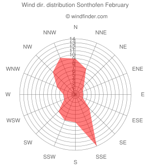 Wind direction distribution Sonthofen February