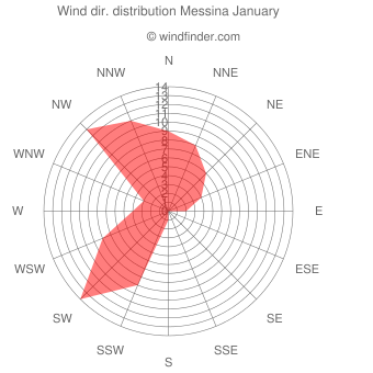 Wind direction distribution Messina January