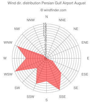 Wind direction distribution Persian Gulf Airport August