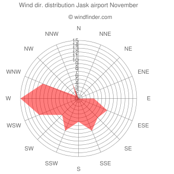 Wind direction distribution Jask airport November