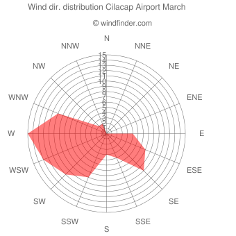 Wind direction distribution Cilacap Airport March