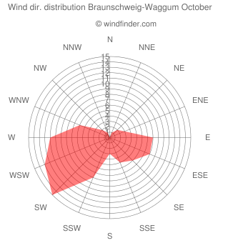 Wind direction distribution Braunschweig-Waggum October
