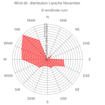 Wind direction distribution Larache November