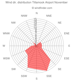 Wind direction distribution Tillamook Airport November