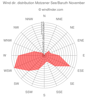 Wind direction distribution Motzener See/Baruth November