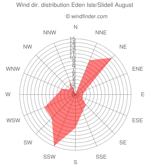 Wind direction distribution Eden Isle/Slidell August