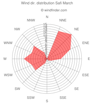 Wind direction distribution Safi March