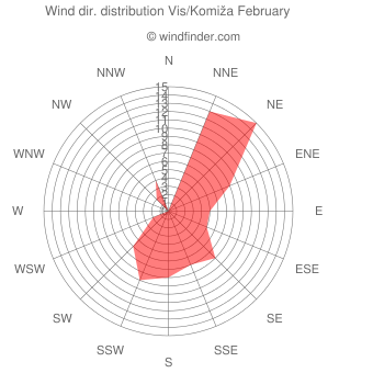 Wind direction distribution Vis/Komiža February