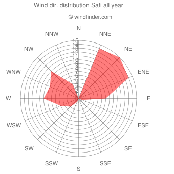 Annual wind direction distribution Safi