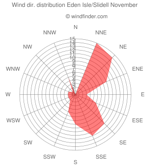 Wind direction distribution Eden Isle/Slidell November