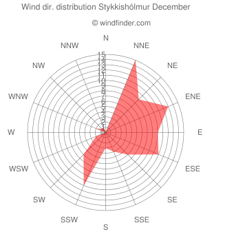 Wind direction distribution Stykkishólmur December