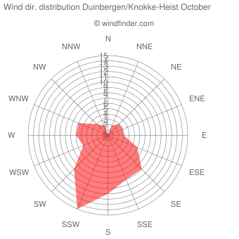 Wind direction distribution Duinbergen/Knokke-Heist October