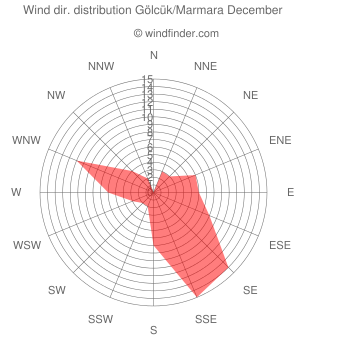 Wind direction distribution Gölcük/Marmara December