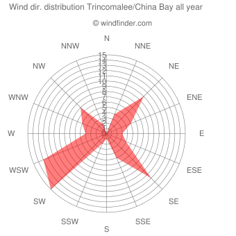 Annual wind direction distribution Trincomalee/China Bay