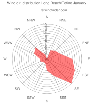 Wind direction distribution Long Beach/Tofino January
