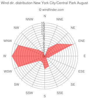 Wind direction distribution New York City/Central Park August