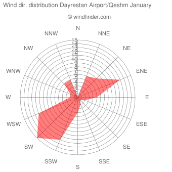 Wind direction distribution Dayrestan Airport/Qeshm January