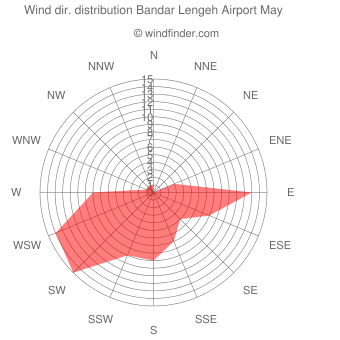 Wind direction distribution Bandar Lengeh Airport May