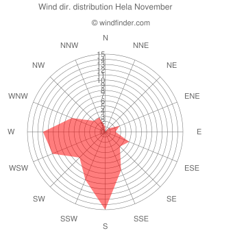 Wind direction distribution Hela November