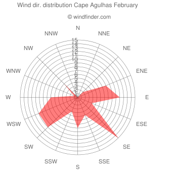 Wind direction distribution Cape Agulhas February