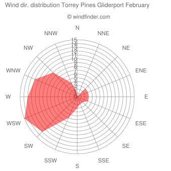 Wind direction distribution Torrey Pines Gliderport February