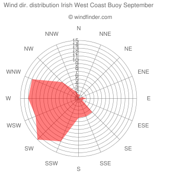 Wind direction distribution Irish West Coast Buoy September