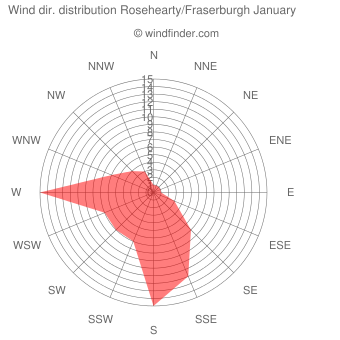 Wind direction distribution Rosehearty/Fraserburgh January